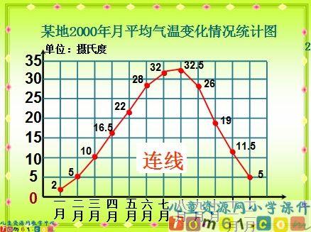 折线统计图课件1图片
